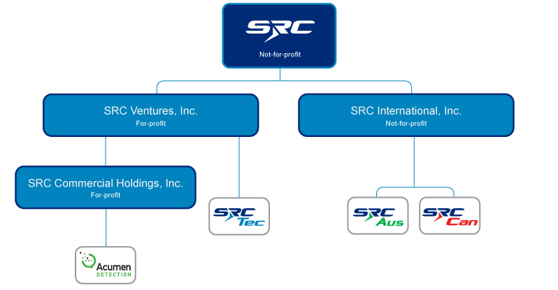 SRC subsidiaries organizational structure