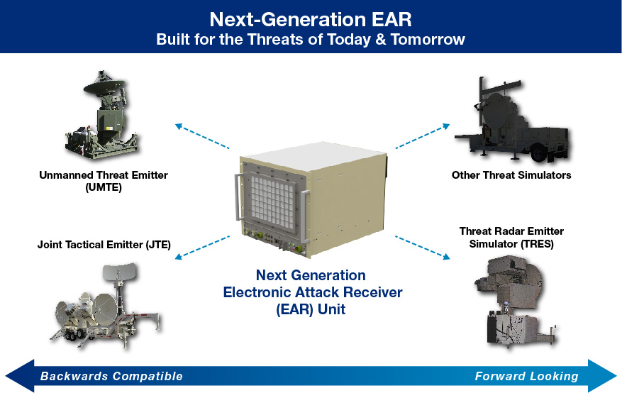 Next Generation Electronic Attack Receiver Src Inc