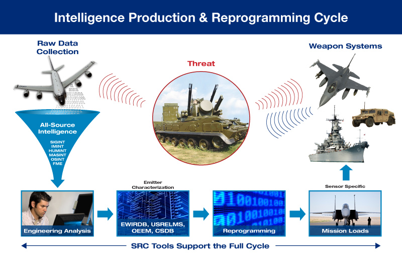 EW Intel Production and Reprogramming Cycle