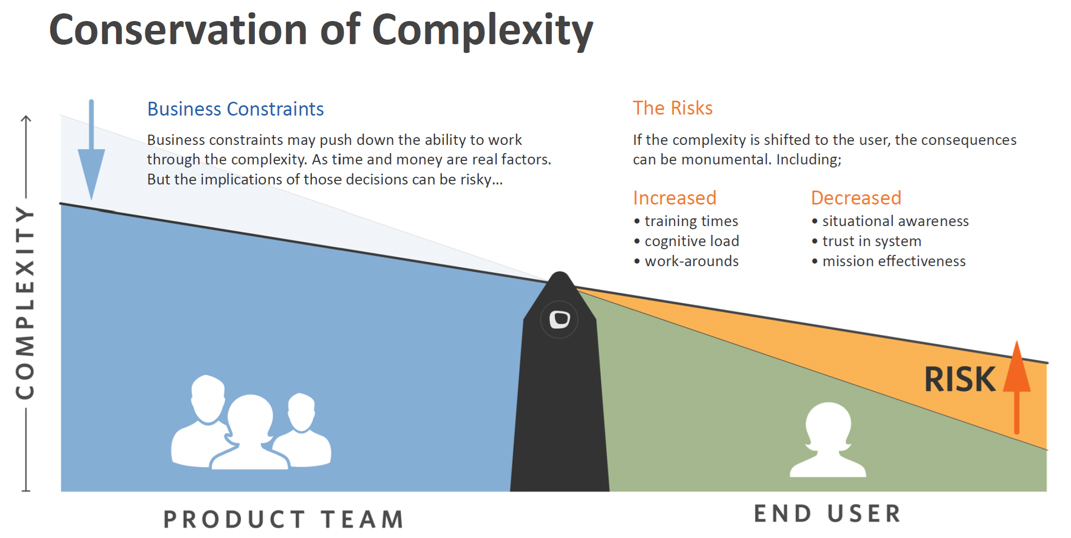 Conservation of Complexity Graphic