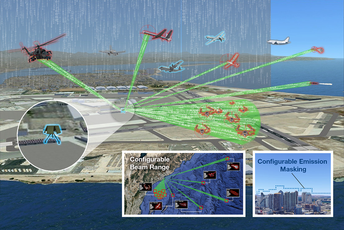 Concept image showing the SEAPA system providing port and harbor protection using surgical electronic effects in congested airspace