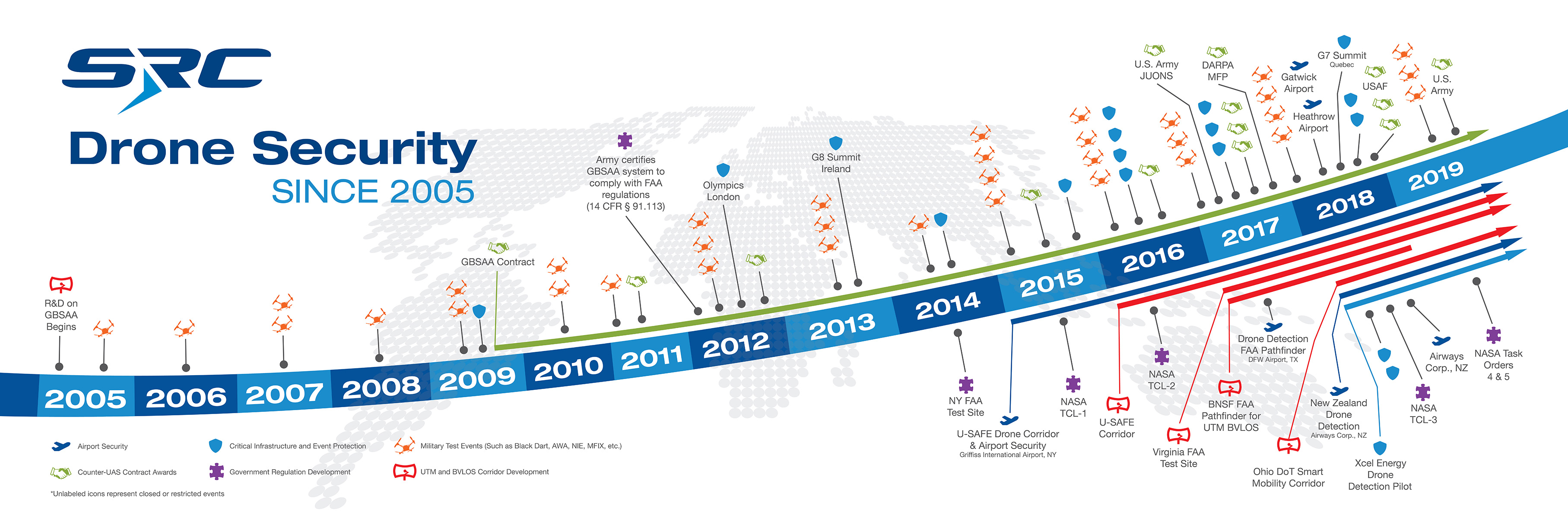 Drone Security since 2005 - Timeline of events and milestones for SRC's counter-UAS technology