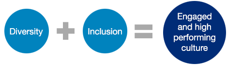 Diversity and Inclusion yields an Engaged and High Performing Culture